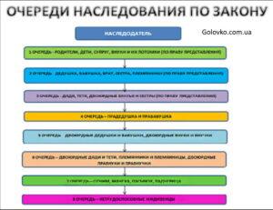 Схема очереди наследования по закону фото